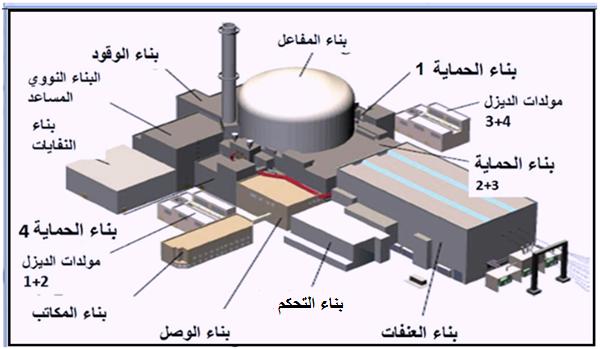 نموذج مبسط لمحطة طاقة نووية