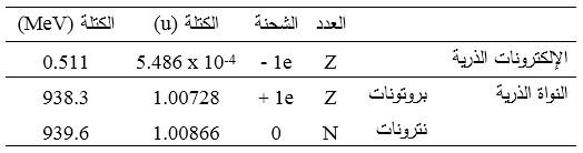 بنية الذرة والخواص الفيزيائية لمكوناتها