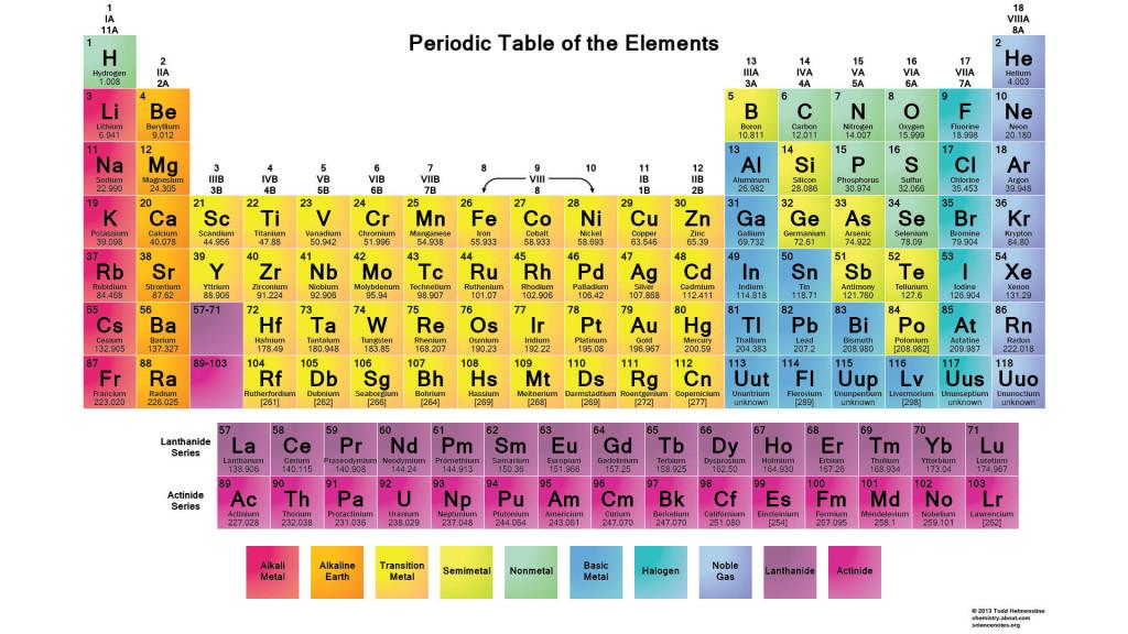 الجدول الدوري للعناصر periodic table of the elements. يعطي السطر العلوي الرمز symbol الكيميائي للعنصر والعدد الذري Z ، أما السطر السفلي فيعطي إما العدد الكتلي الوسطي A، أو بين قوسين العدد الكتلي للنظير الأكثر استقراراً بالنسبة للعناصر التي ليس لها نظير مستقر