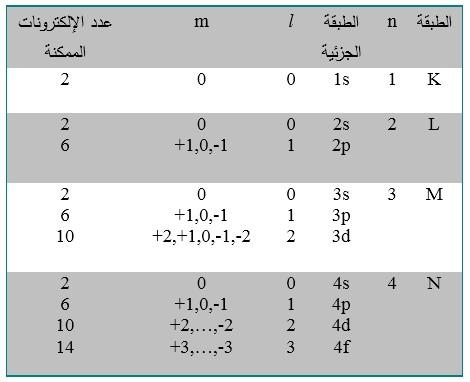 الأعداد الكمومية للطبقات والطبقات الجزئية المختلفة للإلكترونات الذرية، وعدد الإلكترونات الممكن تواجدها في كل طبقة جزئية