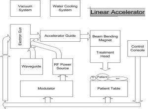 medical-linac-i10
